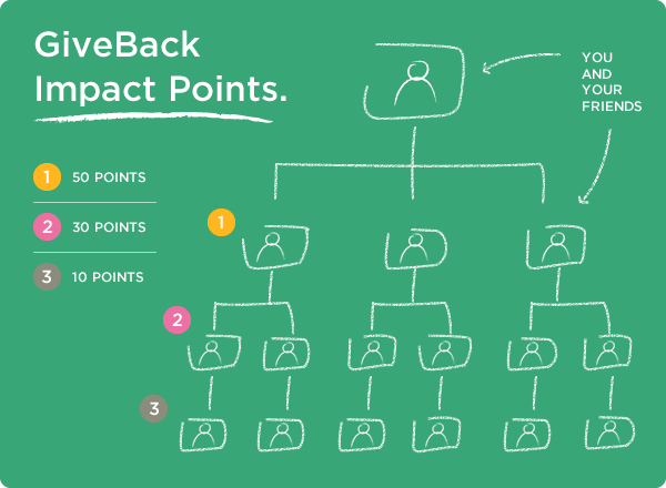 How Impact Points work.